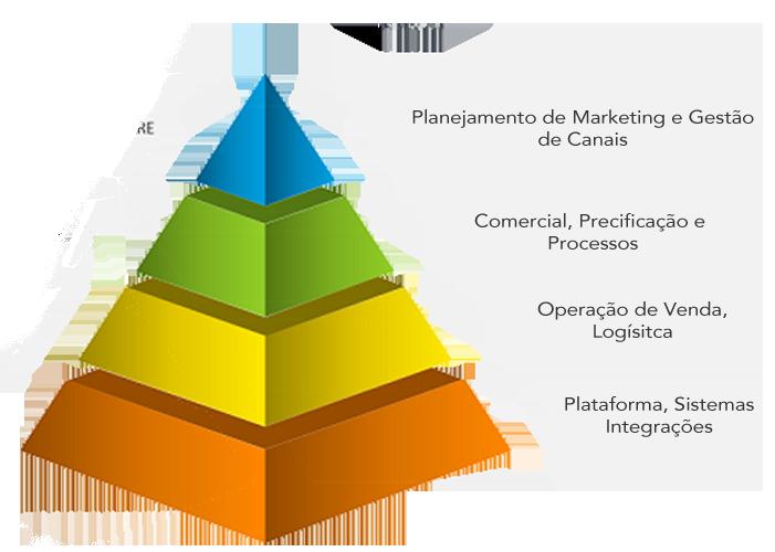 piramide de sustentação de projeto de ecommerce - divisao de areas de um projeto de ecommerce.
