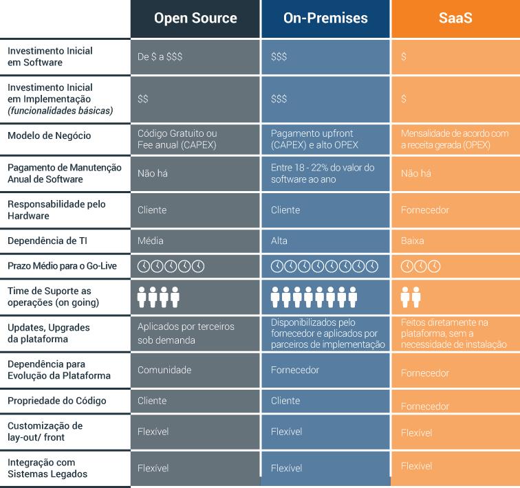 Tabela comparativa de tipos das plataformas de e-commerce