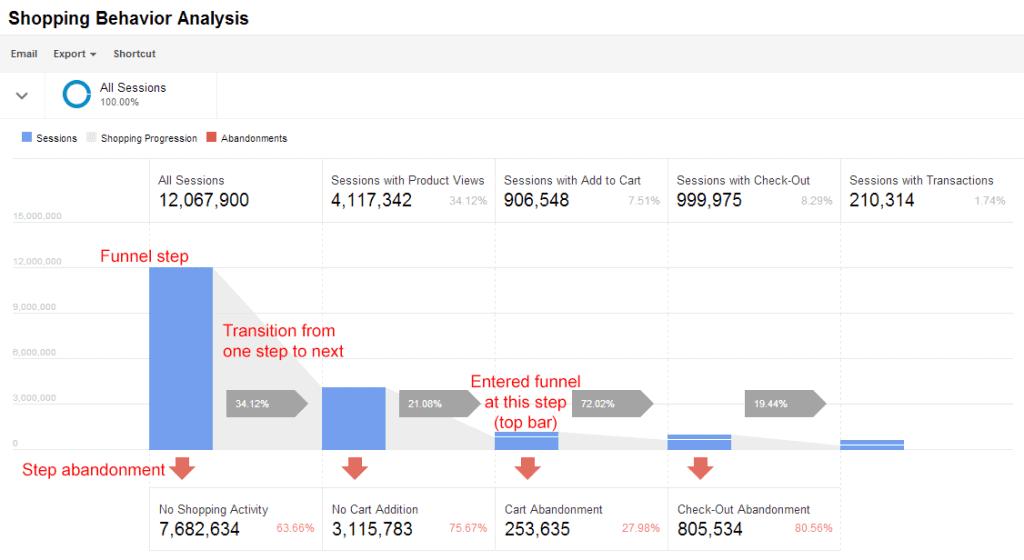 Google Enhanced Analytics Ecommerce - Funil de Compras