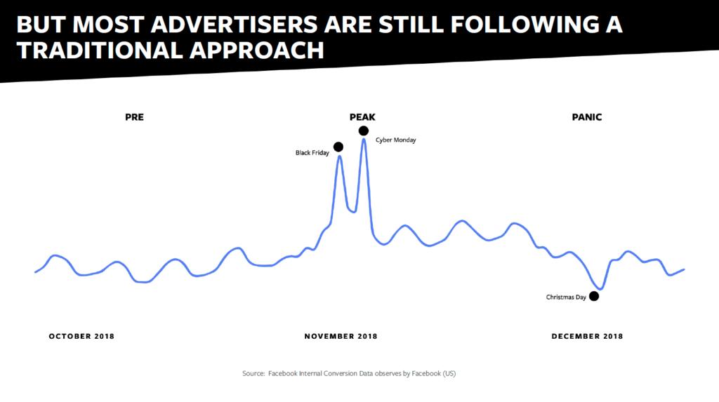 Gráfico mostrando pico de anunciantes disputando leilões no Facebook Ads nos períodos da Black Fridat e Cyver Monday - vender na Black Friday